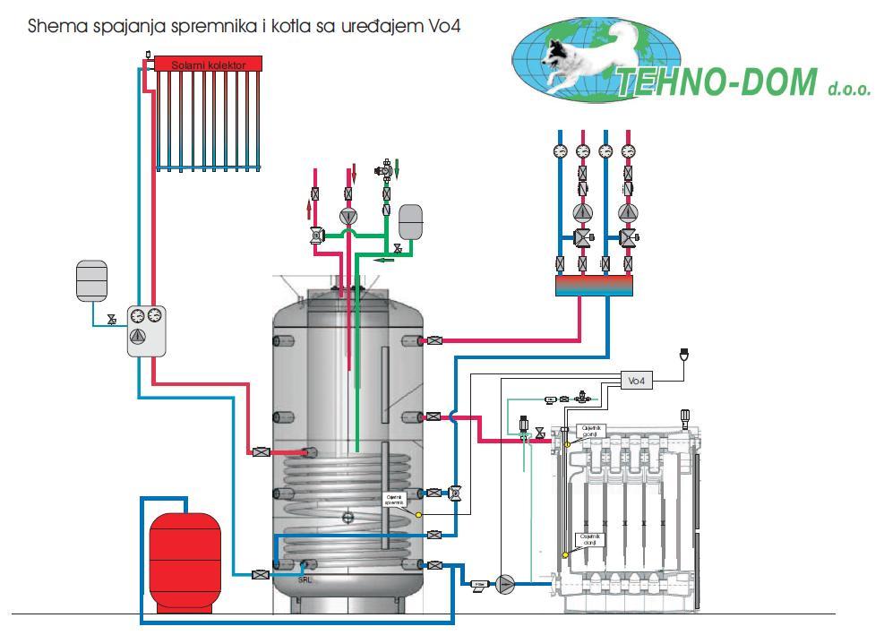 shema spajanja spremnika i kotla s vo-4